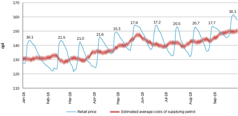 Analysis on petrol price cycles shows how fleets can save money