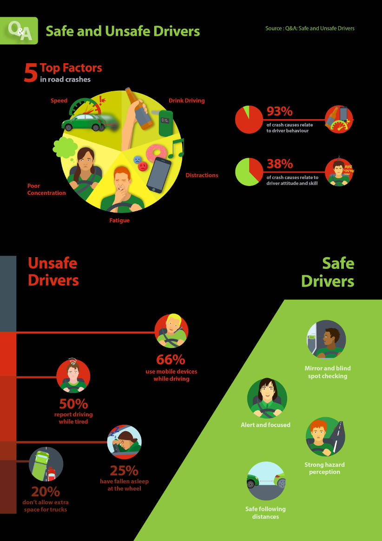 A infographic describing safe driving behaviours