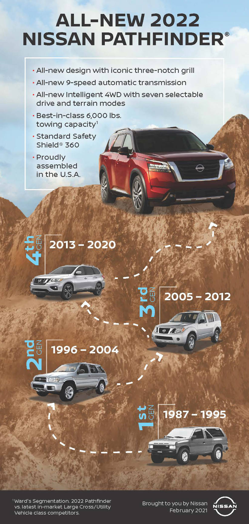 All-new 2022 Nissan Pathfinder Infographic history